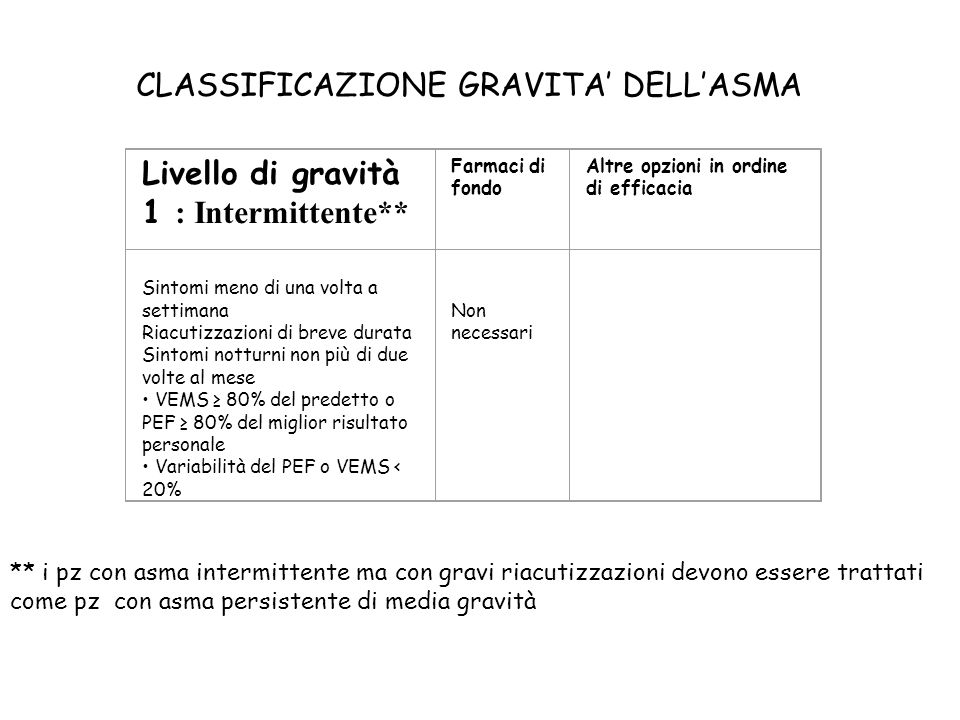 CLASSIFICAZIONE GRAVITA' DELL'ASMA