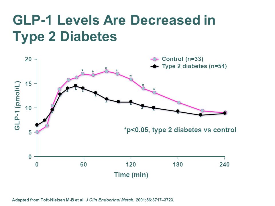 GLP-1 Levels Are Decreased in Type 2 Diabetes