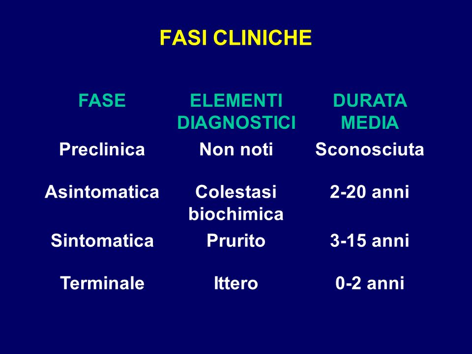 FASI CLINICHE FASE ELEMENTI DIAGNOSTICI DURATA MEDIA Preclinica