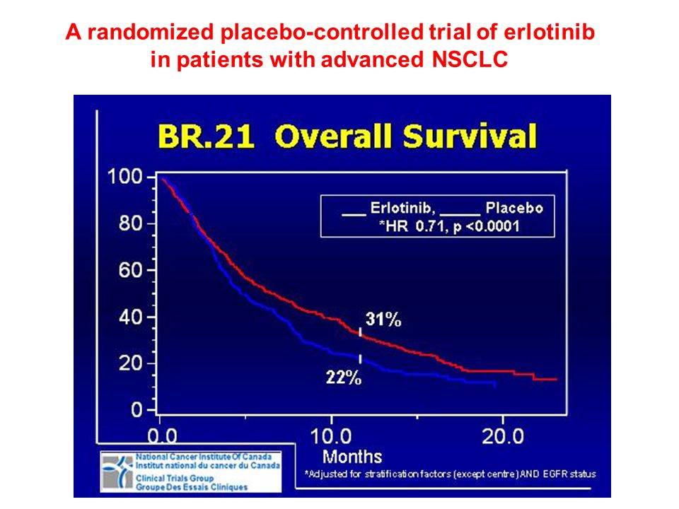 A randomized placebo-controlled trial of erlotinib
