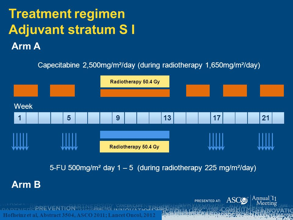 Treatment regimen Adjuvant stratum S I