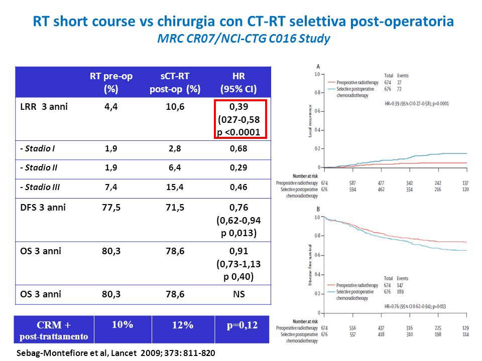 RT short course vs chirurgia con CT-RT selettiva post-operatoria MRC CR07/NCI-CTG C016 Study