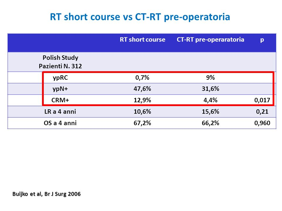 RT short course vs CT-RT pre-operatoria