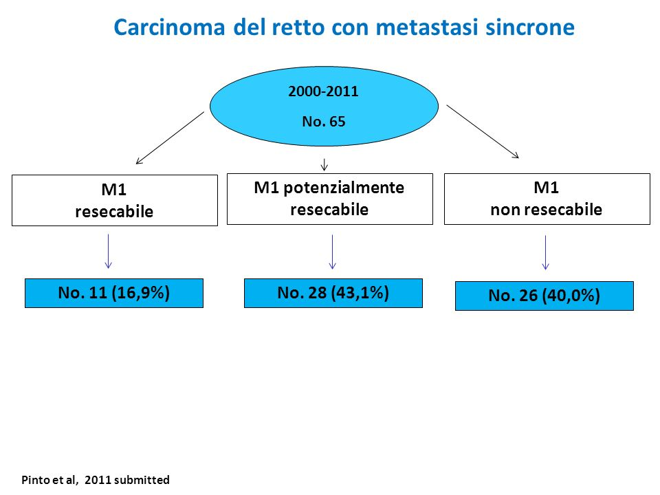 Carcinoma del retto con metastasi sincrone