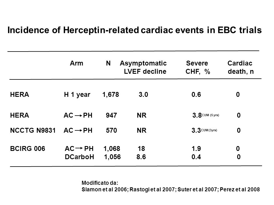 Incidence of Herceptin-related cardiac events in EBC trials