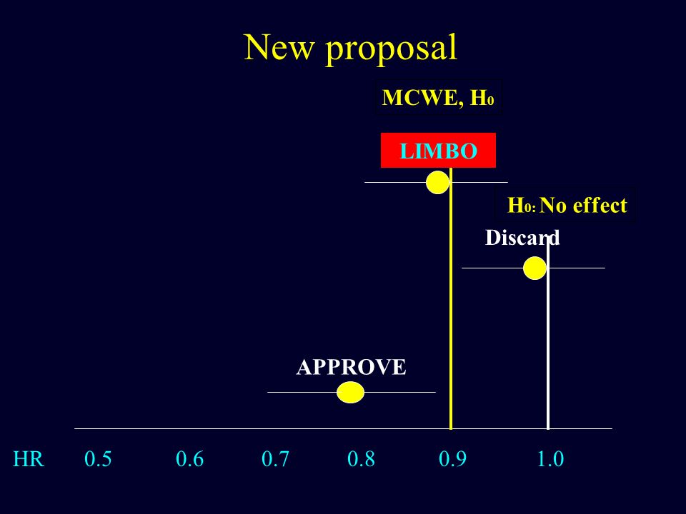 New proposal MCWE, H0 LIMBO H0: No effect Discard APPROVE