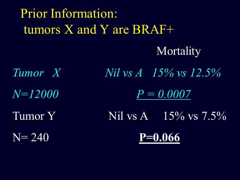 Prior Information: tumors X and Y are BRAF+