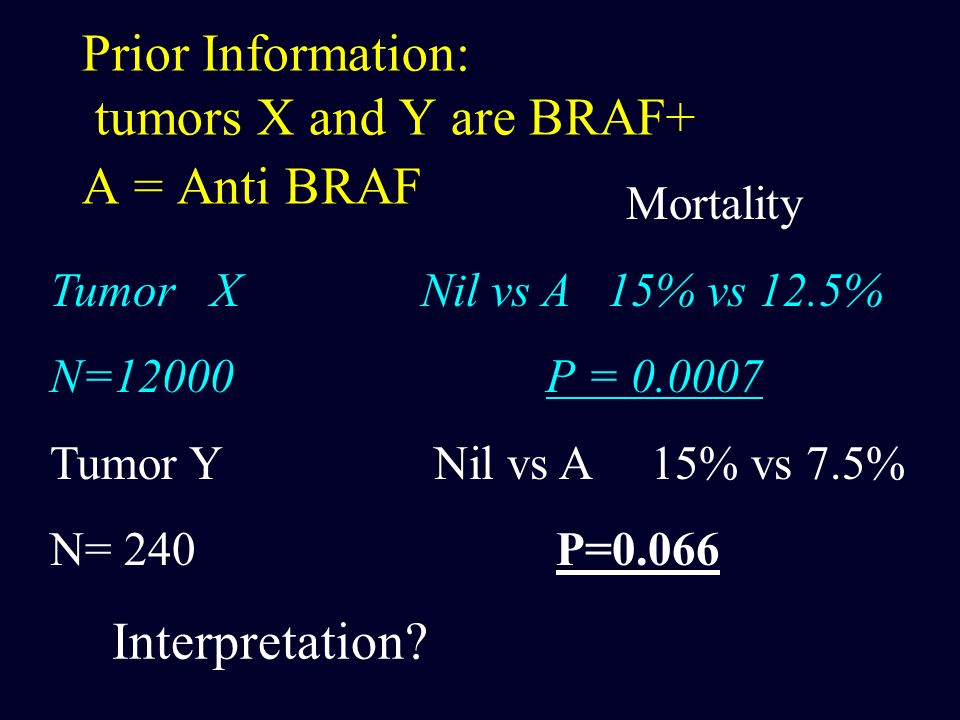 Prior Information: tumors X and Y are BRAF+ A = Anti BRAF
