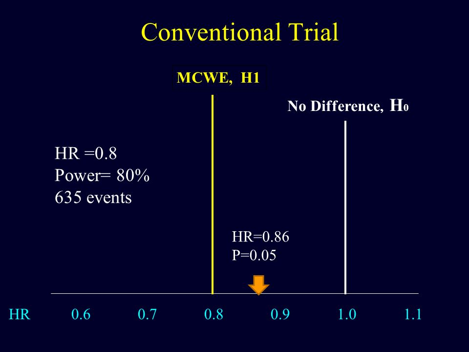 Conventional Trial HR =0.8 Power= 80% 635 events MCWE, H1
