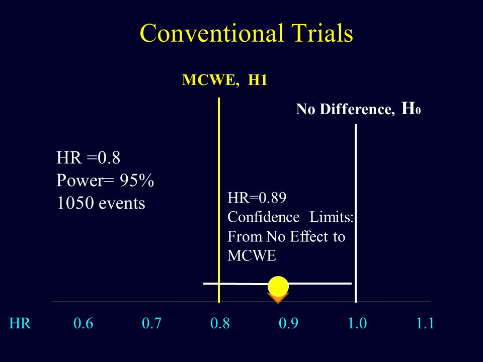 Conventional Trials HR =0.8 Power= 95% 1050 events MCWE, H1