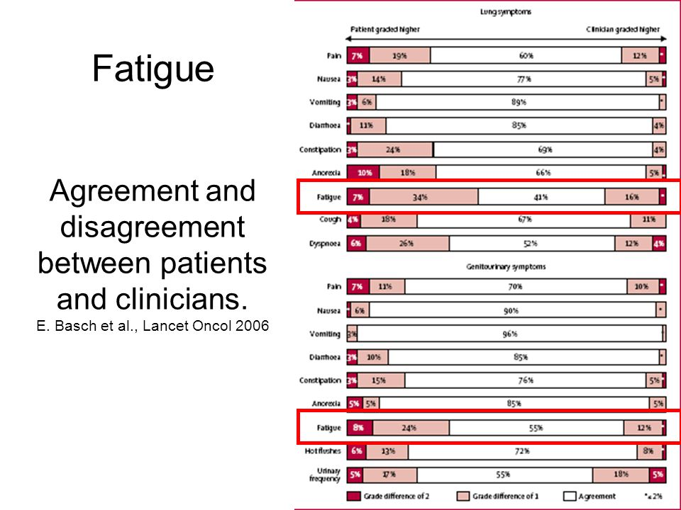 Fatigue Agreement and disagreement between patients and clinicians.