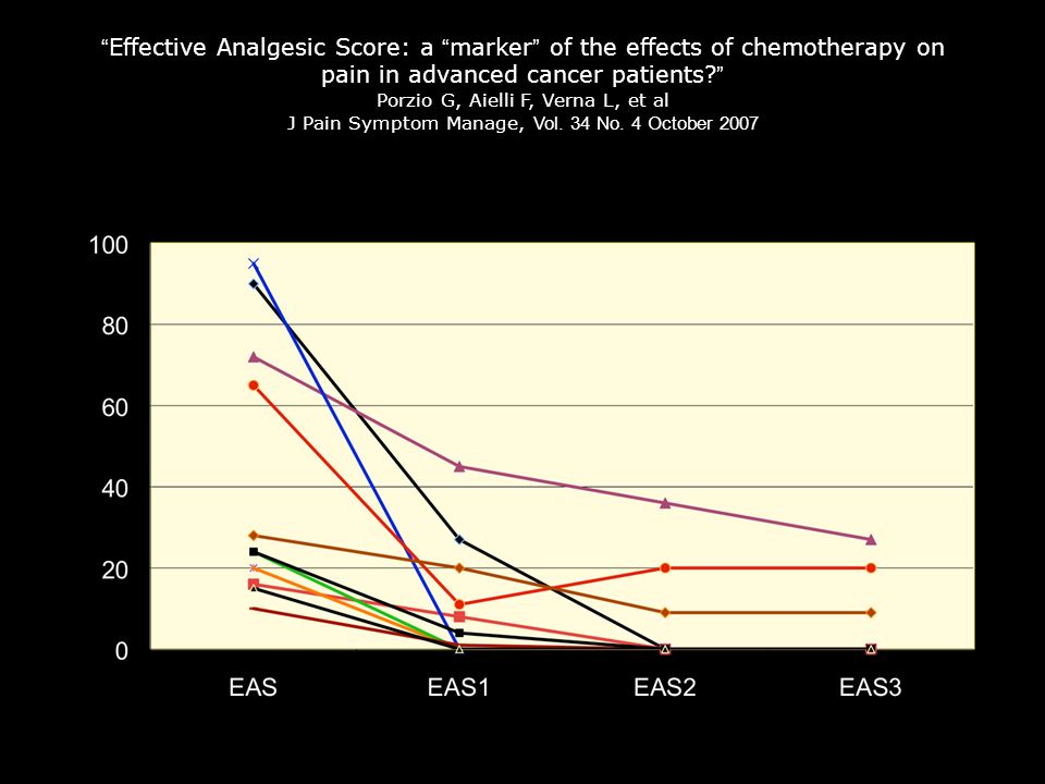 Effective Analgesic Score: a marker of the effects of chemotherapy on pain in advanced cancer patients Porzio G, Aielli F, Verna L, et al J Pain Symptom Manage, Vol.