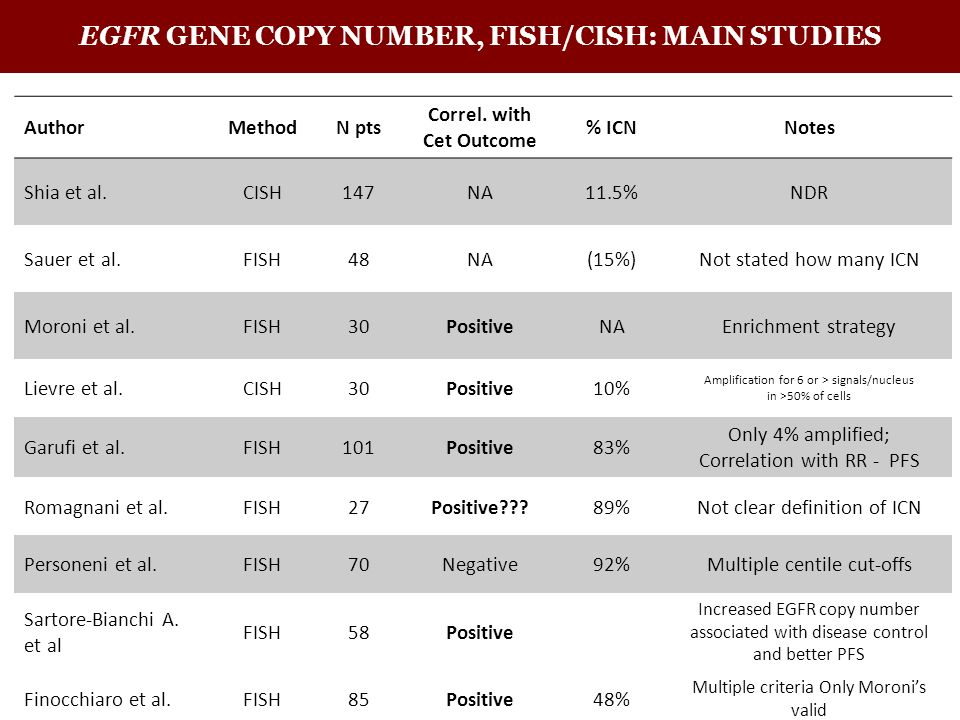 EGFR GENE COPY NUMBER, FISH/CISH: MAIN STUDIES