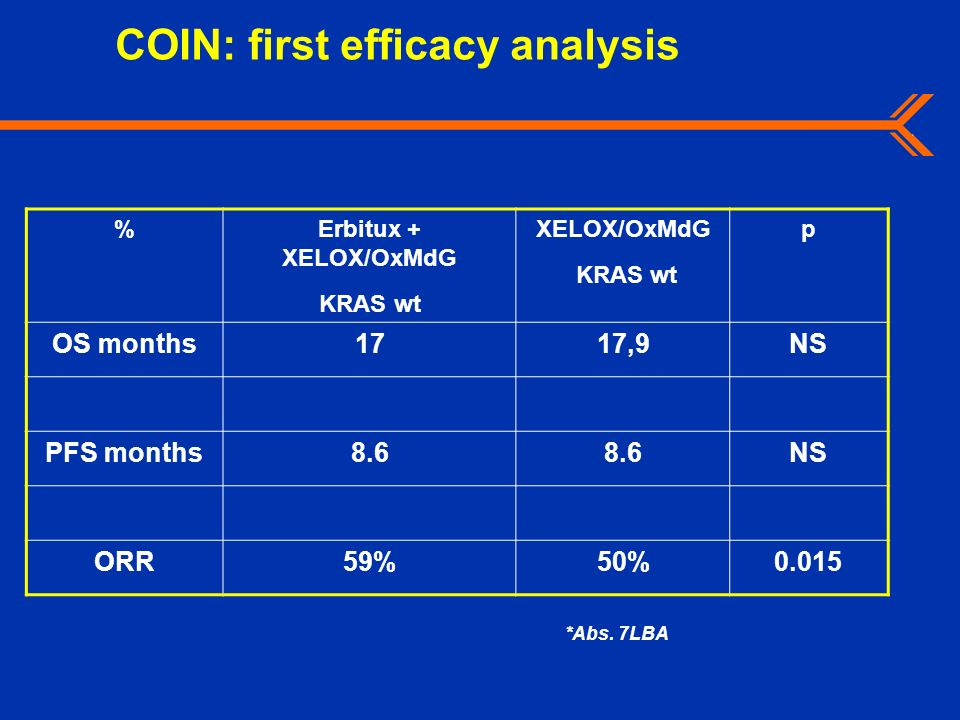 COIN: first efficacy analysis