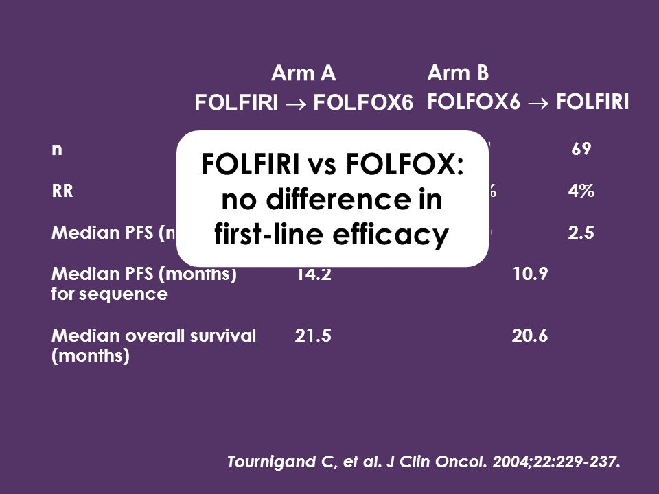 FOLFIRI vs FOLFOX: no difference in first-line efficacy