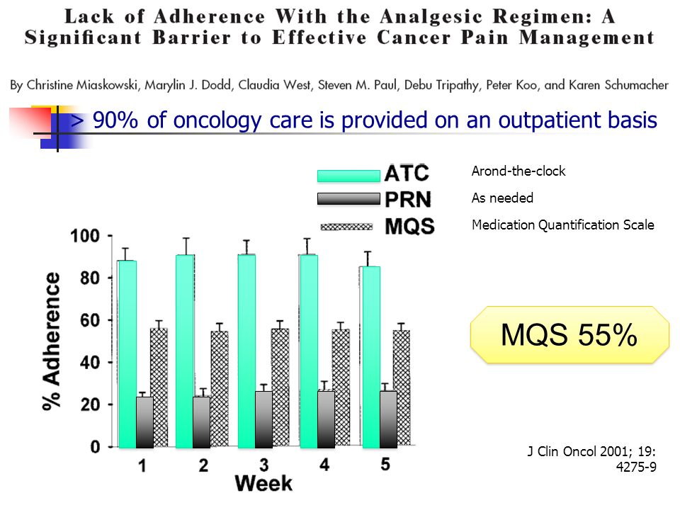 MQS 55% > 90% of oncology care is provided on an outpatient basis