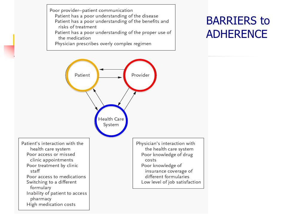 BARRIERS to ADHERENCE