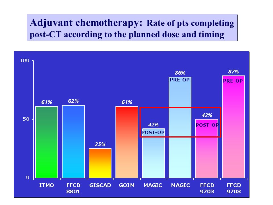 Adjuvant chemotherapy: Rate of pts completing post-CT according to the planned dose and timing