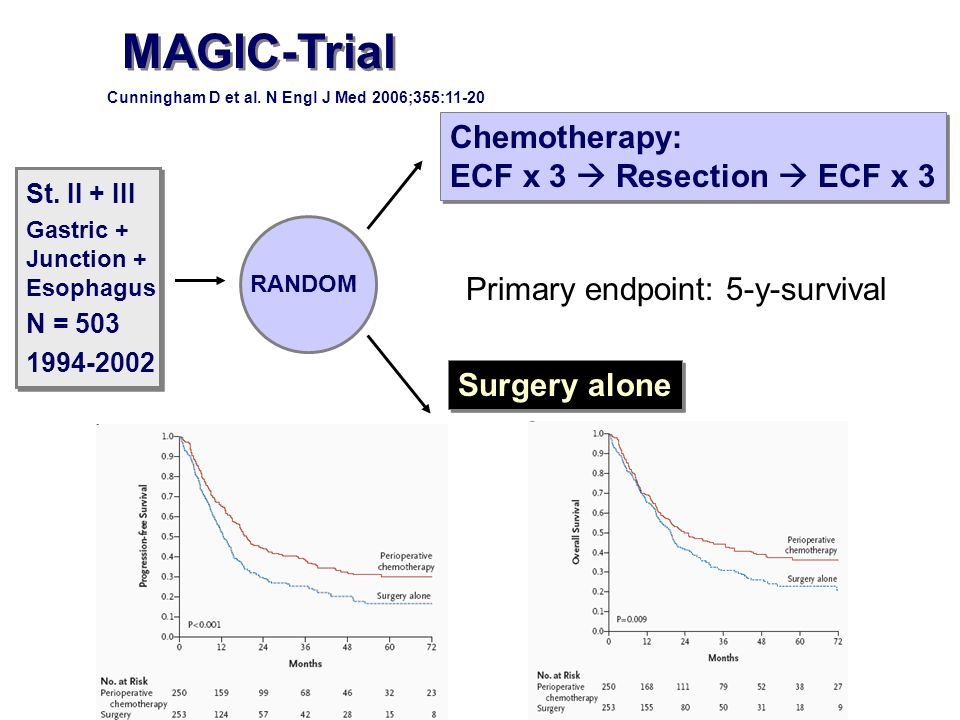MAGIC-Trial Chemotherapy: ECF x 3  Resection  ECF x 3
