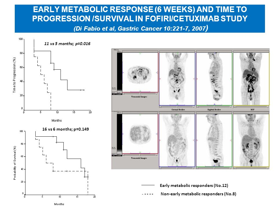EARLY METABOLIC RESPONSE (6 WEEKS) AND TIME TO PROGRESSION /SURVIVAL IN FOFIRI/CETUXIMAB STUDY (Di Fabio et al, Gastric Cancer 10:221-7, 2007)