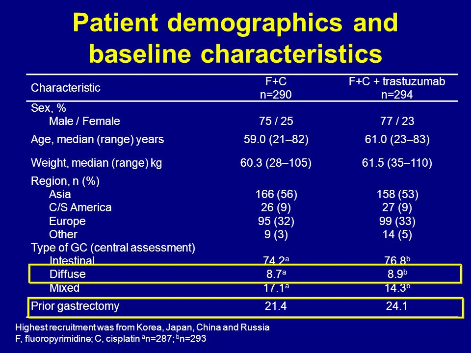 Patient demographics and baseline characteristics