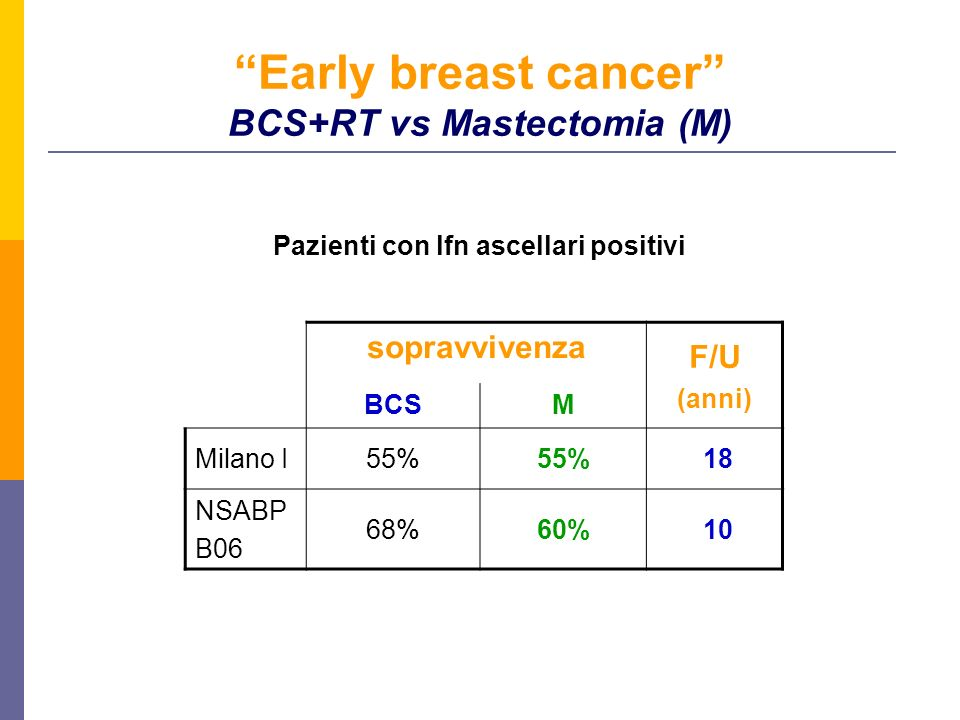 Early breast cancer BCS+RT vs Mastectomia (M)