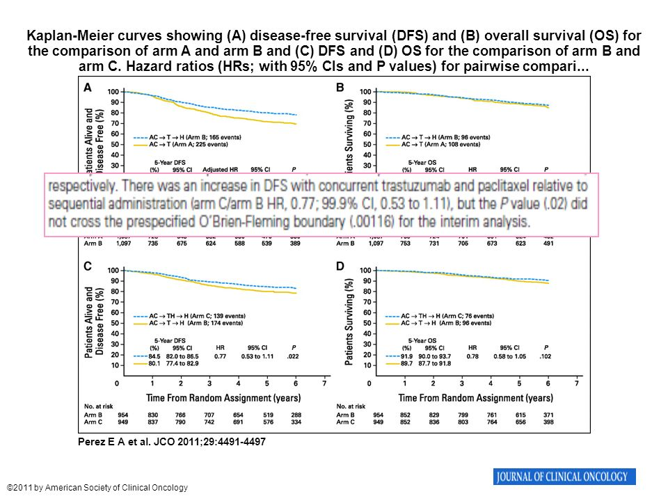 Kaplan-Meier curves showing (A) disease-free survival (DFS) and (B) overall survival (OS) for the comparison of arm A and arm B and (C) DFS and (D) OS for the comparison of arm B and arm C. Hazard ratios (HRs; with 95% CIs and P values) for pairwise compari...