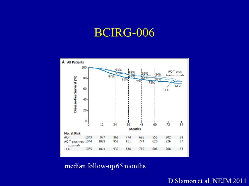 BCIRG-006 median follow-up 65 months D Slamon et al, NEJM 2011