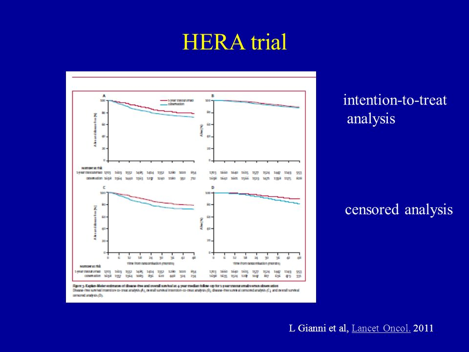 HERA trial intention-to-treat analysis censored analysis