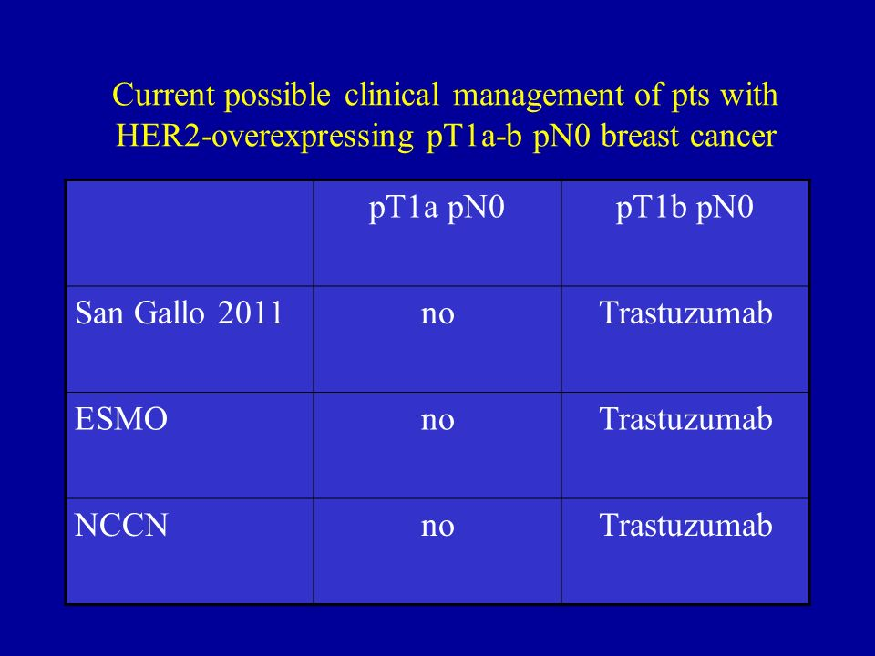Current possible clinical management of pts with HER2-overexpressing pT1a-b pN0 breast cancer