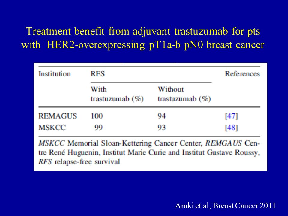 Treatment benefit from adjuvant trastuzumab for pts with HER2-overexpressing pT1a-b pN0 breast cancer