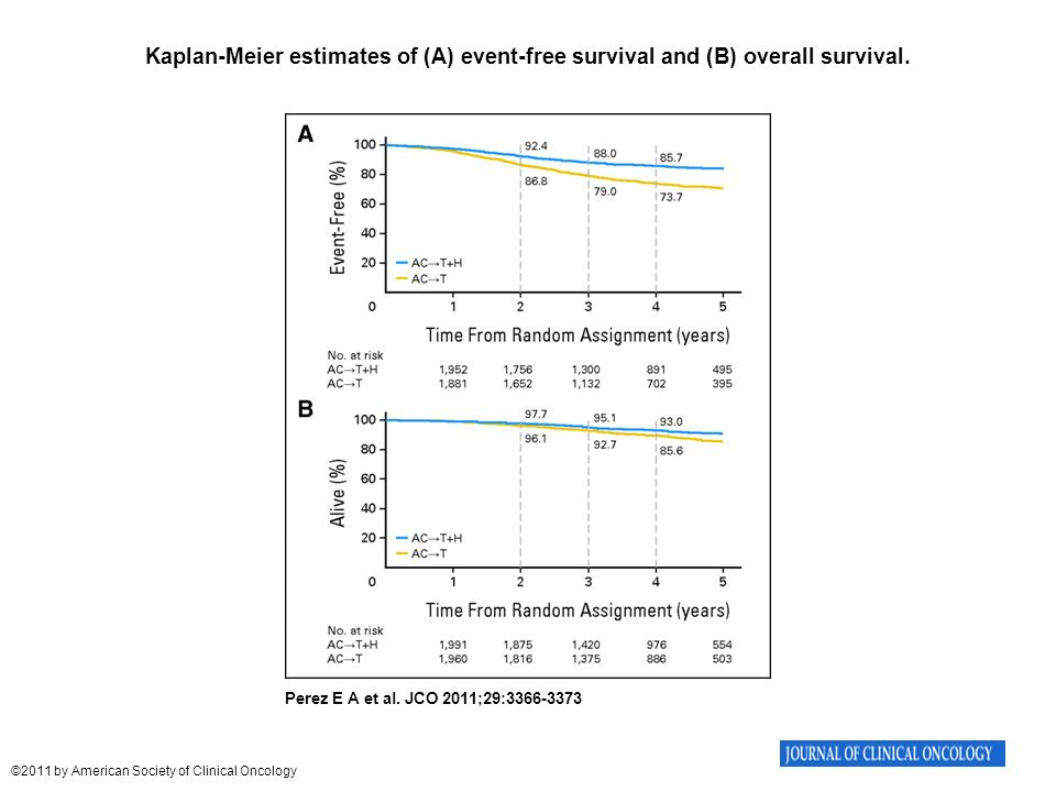 Kaplan-Meier estimates of (A) event-free survival and (B) overall survival.