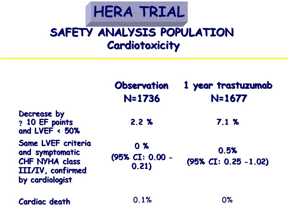 HERA TRIAL SAFETY ANALYSIS POPULATION SAFETY ANALYSIS POPULATION