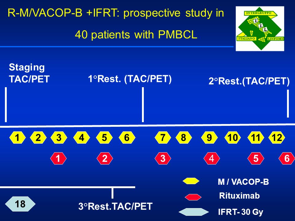 R-M/VACOP-B +IFRT: prospective study in 40 patients with PMBCL