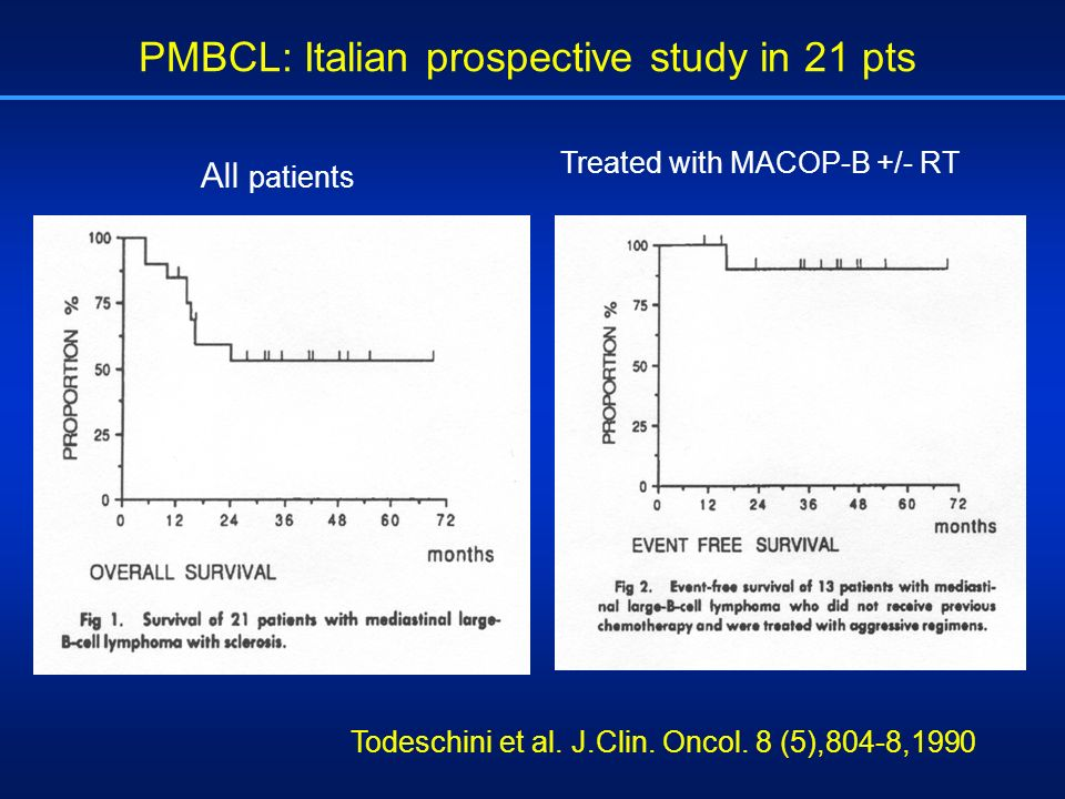 PMBCL: Italian prospective study in 21 pts