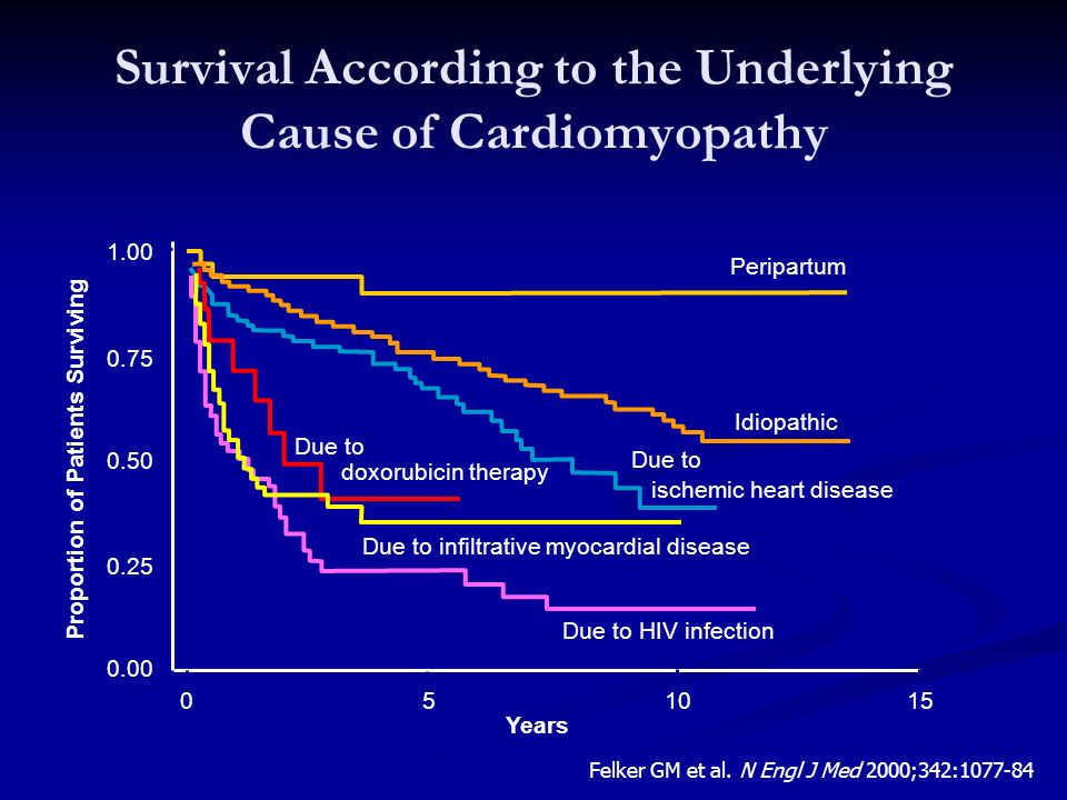 Survival According to the Underlying Cause of Cardiomyopathy