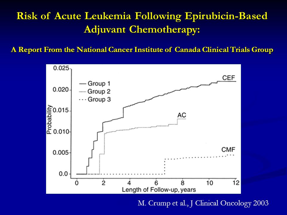 Risk of Acute Leukemia Following Epirubicin-Based Adjuvant Chemotherapy: A Report From the National Cancer Institute of Canada Clinical Trials Group