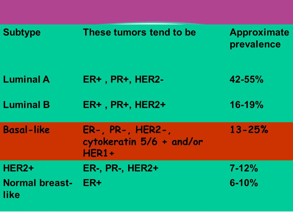 Subtype These tumors tend to be. Approximate prevalence. Luminal A. ER+ , PR+, HER2- 42-55% Luminal B.