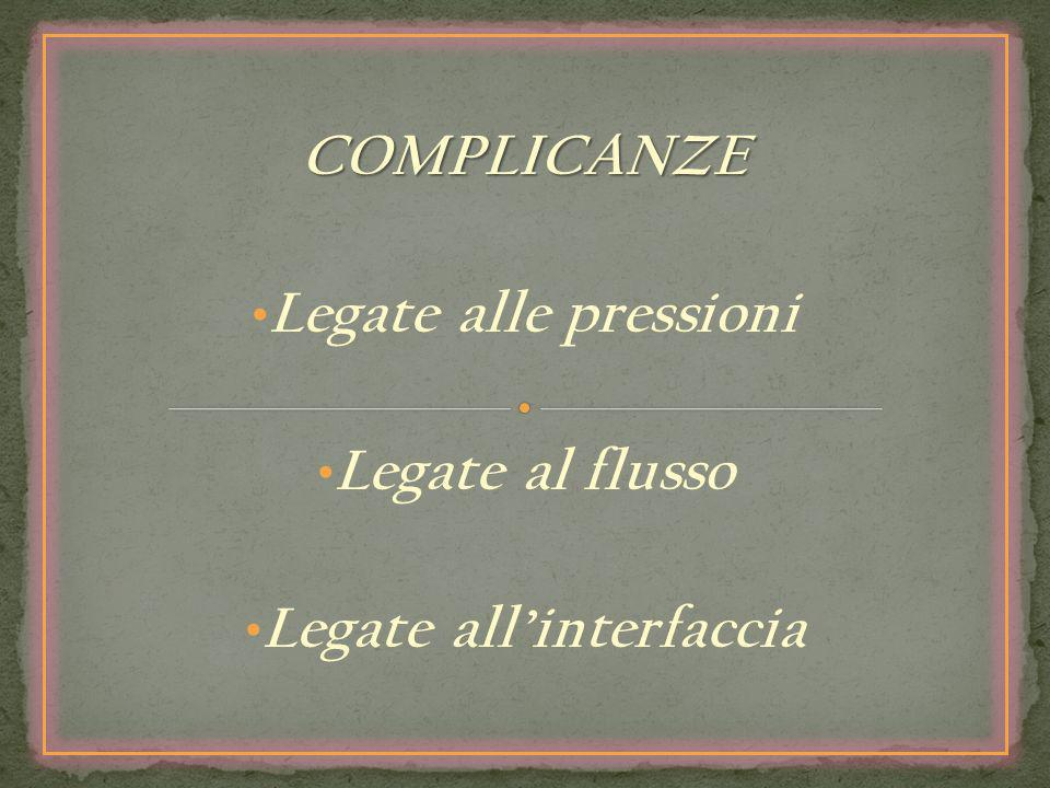 Legate all'interfaccia