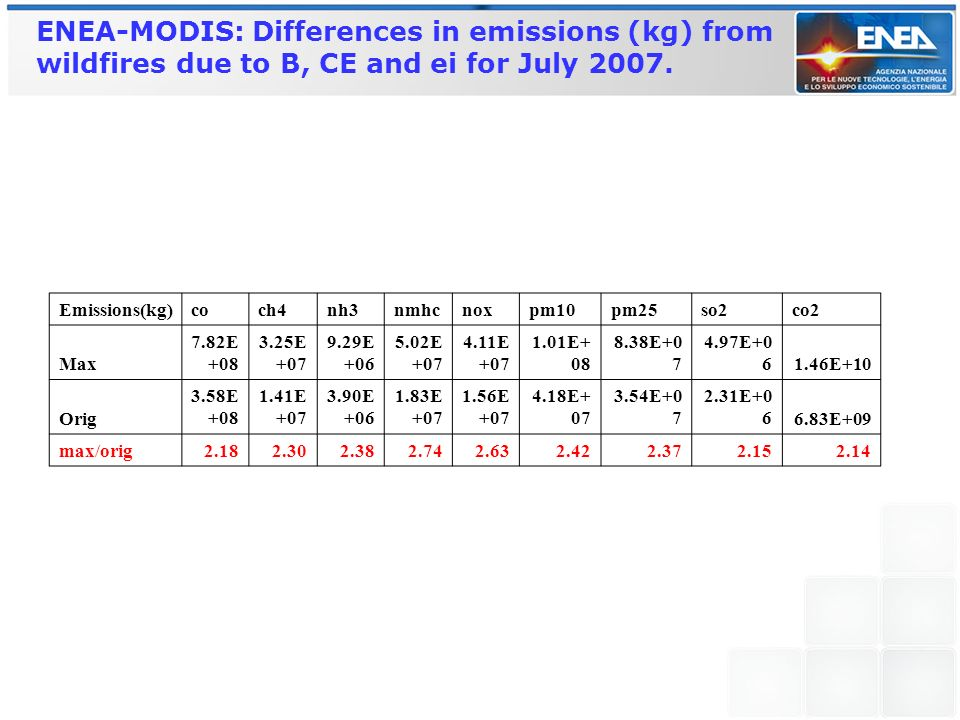 ENEA-MODIS: Differences in emissions (kg) from wildfires due to B, CE and ei for July 2007.