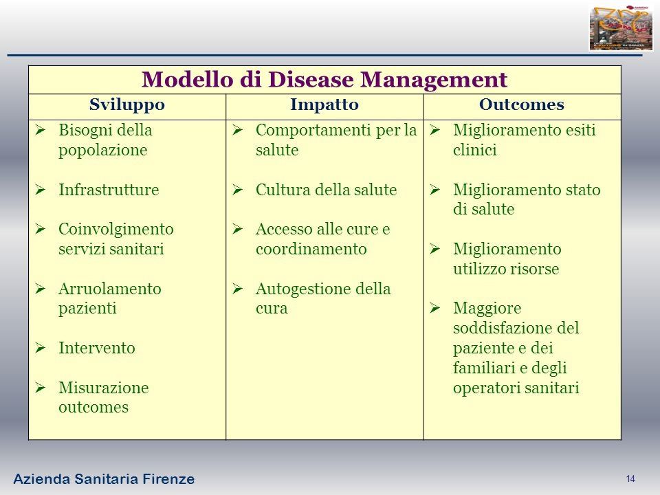 Modello di Disease Management