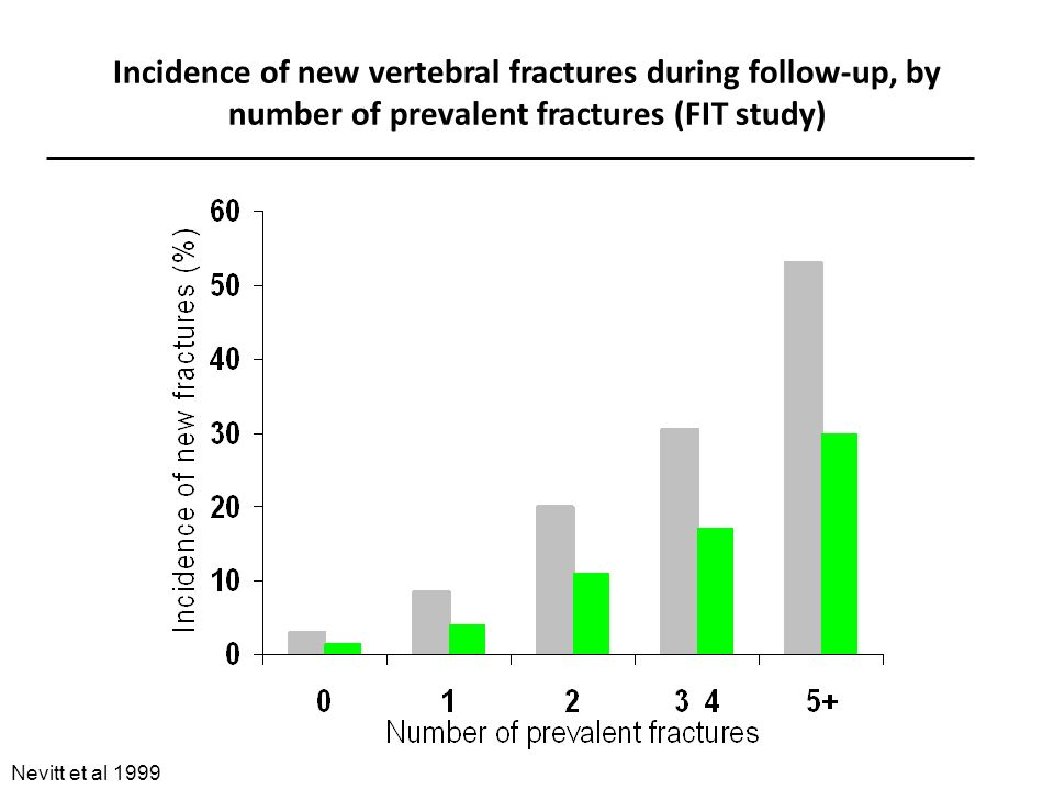 Incidence of new vertebral fractures during follow-up, by number of prevalent fractures (FIT study)