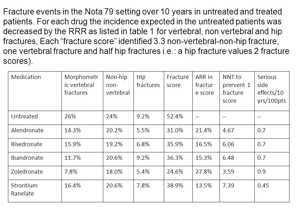 Fracture events in the Nota 79 setting over 10 years in untreated and treated patients. For each drug the incidence expected in the untreated patients was decreased by the RRR as listed in table 1 for vertebral, non vertebral and hip fractures, Each fracture score identified 3.3 non-vertebral-non-hip fracture, one vertebral fracture and half hip fractures i.e.: a hip fracture values 2 fracture scores).