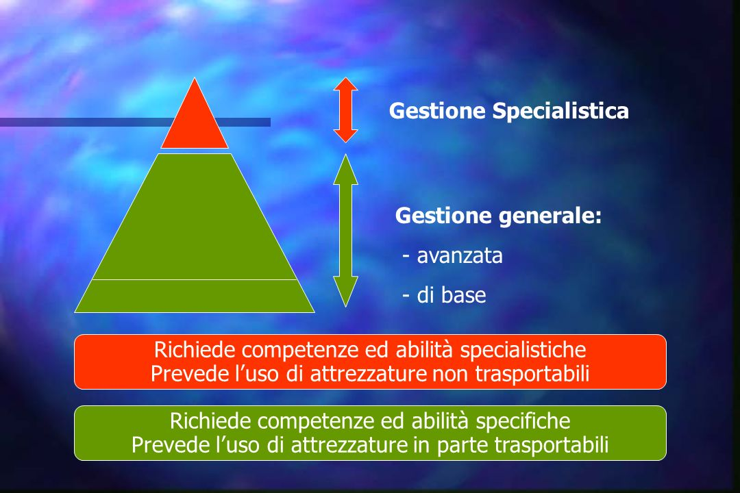 Gestione Specialistica