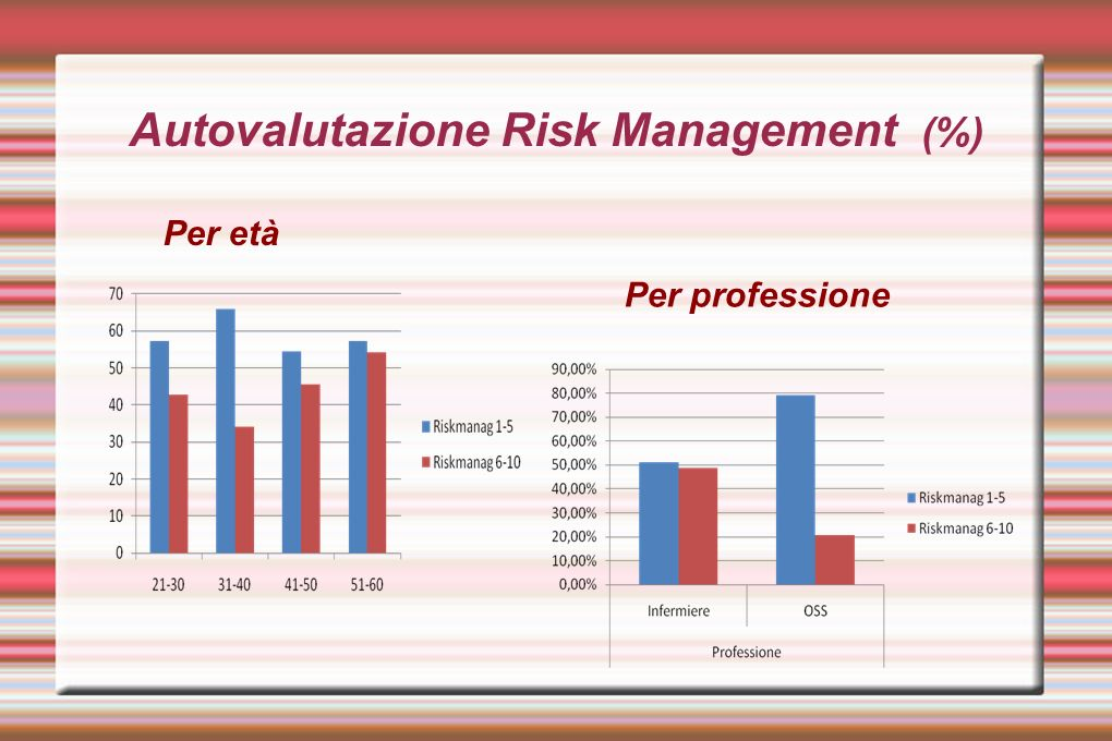 Autovalutazione Risk Management (%)