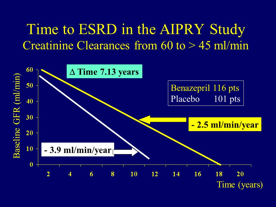 Time to ESRD in the AIPRY Study Creatinine Clearances from 60 to > 45 ml/min