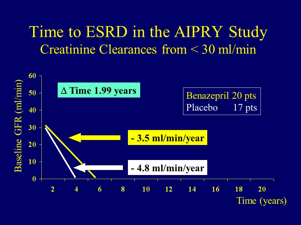Time to ESRD in the AIPRY Study Creatinine Clearances from < 30 ml/min