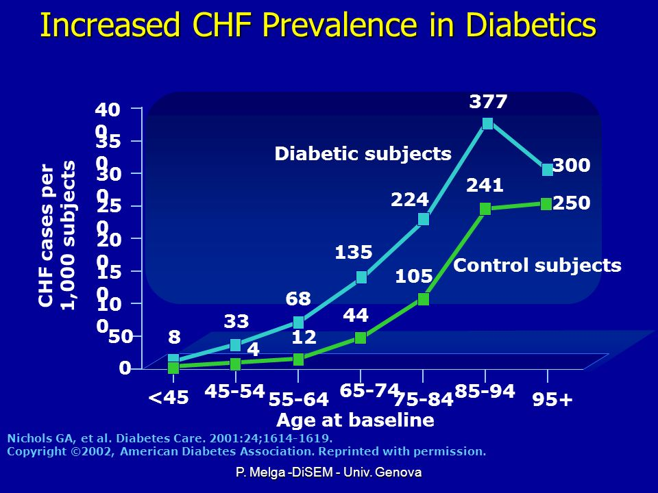 Increased CHF Prevalence in Diabetics