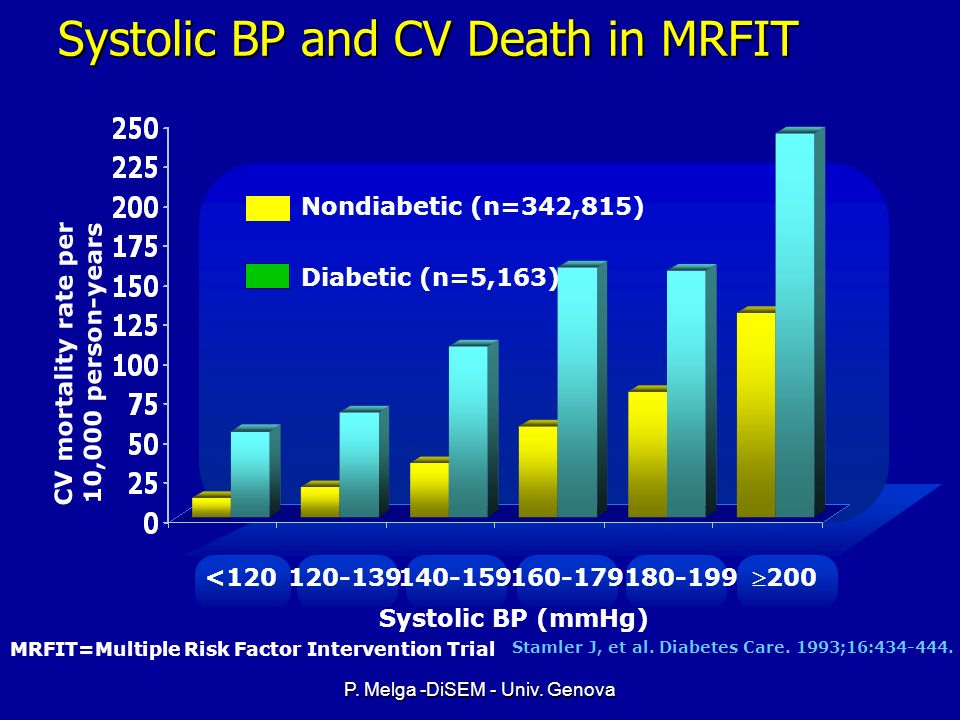 Systolic BP and CV Death in MRFIT