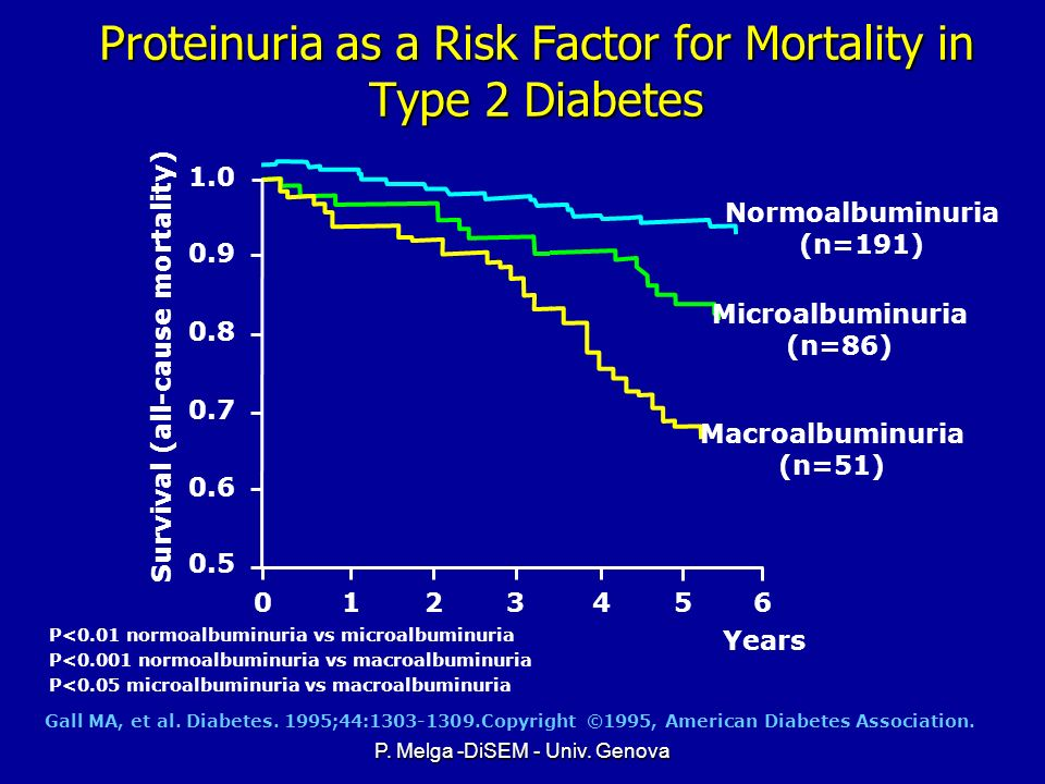 Proteinuria as a Risk Factor for Mortality in Type 2 Diabetes